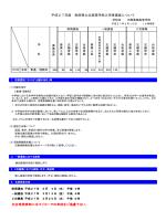 平成27年度 秋田県公立高等学校入学者選抜について ※合格発表