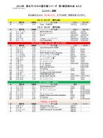 2015年東北モトクロス選手権第1戦宮城大会エントリー速報