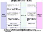 【職場積立NISAのフロー図(例)】