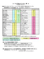 テレビ津山チャンネル一覧