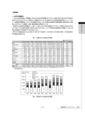 1.需給動向 1-1.世界の需給動向 クロムの主要用途は、消費量の 95