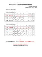 第12回全国ホープス選抜卓球大会愛媛県代表選考会 5年生以下代表