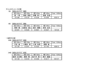 1位 1区 4.0km 2区 4.0km 3区 4.0km 4区 4.0km Total 16.0km 港 一馬