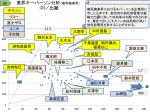 業界キーパーソン分析(複写機業界) :PI/出願