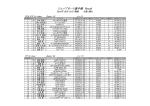 全日本カート選手権 西地域 第4戦