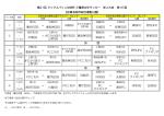 1日目日程 - 三重県サッカー協会