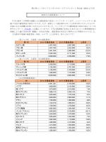 レポートVol.42(2015年の最低賃金について) [PDFファイル/207KB]