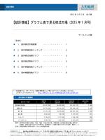 【統計情報】グラフと表で見る株式市場(2015 年 1 月号)