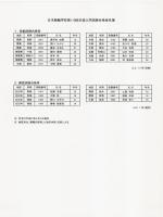 日本競輪学校第110回(女子)生徒入学試験合格者名簿