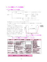 4 -アルミ電解コンデンサの信頼性
