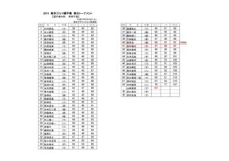 3月10日 熊日トーナメント選手権予選(南)成績表