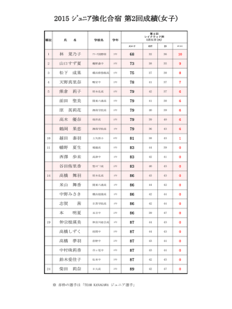 2015 ジュニア強化合宿 第2回成績(女子)