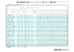 ジュニアカップ男子9歳~11歳の部成績表