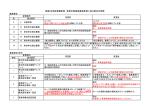 銀座AB地区整備事業 事業計画提案募集要領に係る新旧対照表