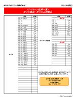 オイル製品・オイル二次製品 - MC山三ポリマーズ株式会社