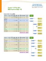 Stratix® V FPGA 向け 推奨 Enpirion 製品一覧