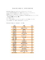 第 36 回東大 OLK 大会 駐車券当選者名簿