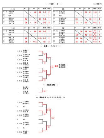 61 63 62 63 64 W.O 63 62 ~ 3位決定戦 ~ ~ 順位決定トーナメント(9