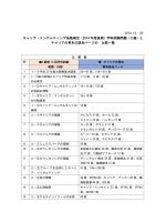 2級 - 一般社団法人 1級キャリア・コンサルティング技能士の会