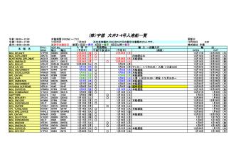 (株)宇徳 大井3・4号入港船一覧