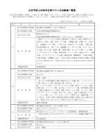 火災予防上の命令を受けている対象物一覧表 - 東京消防庁