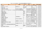 No. 書名 副書名 巻次 著者名 出版社 出版年 資料