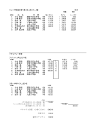 ジュニア競技会第1戦(泉ヶ岳スキー場) 女子 F値= 980 順位 氏 名