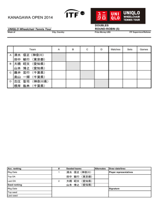 13日の結果 - Kanagawa Wheelchair Tennis Association