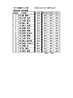 代々木高校ゴルフ部 2014/10/27
