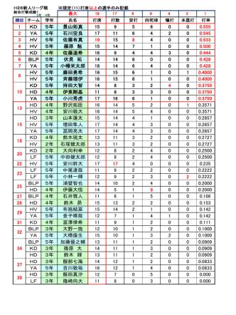 1 KD 5年 景山拓真 15 9 5 6 0 0 0.555 2 YA 5年 石川空良 17 11 6 4 2