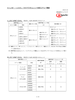 AnyWireASLINKマスタユニット対応CPU一覧表