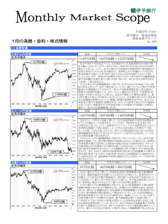 1月の為替・金利・株式情報