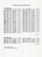 日本競輪学校第109回(男子)生徒入学試験合格者名簿