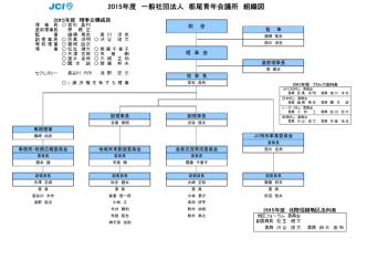 2015年度 一般社団法人 栃尾青年会議所 組織図