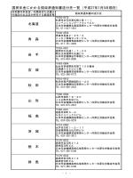 国民年金にかかる領収済通知書送付先一覧(平成27年1月5