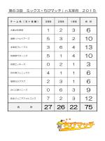 『第63回 ミックス・ちびマッチin太宰府 2015』 参加選手数