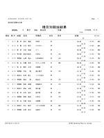種目別競技結果 - KONAMI OPEN 2015 水泳競技大会