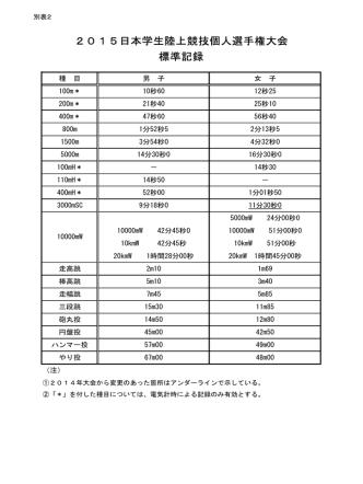 2015日本学生陸上競技個人選手権大会 標準記録