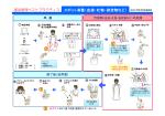 スポット消毒(血液・吐物・排泄物など)