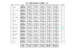 第63回雲南市駅伝競走大会成績表(2部)