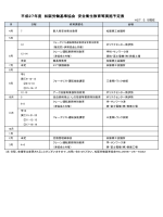 平成27年度 松阪労働基準協会 安全衛生教育等実施予定表