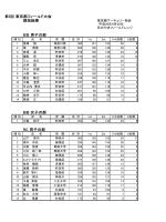 第5回 東京都フィールド大会 競技結果 BB 男子の部 BB 女子の部 RC