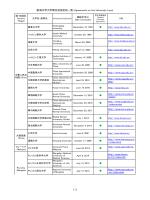 大学間協定 / Agreements on University Level 17 countries