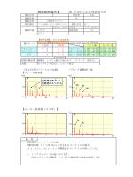 精密診断報告書 MK-210HEによる周波数分析