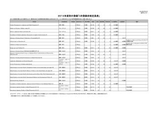2014年度秋の登録「2次登録余裕定員表」