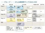 グループ:がん治療開発マップ20XX.MM