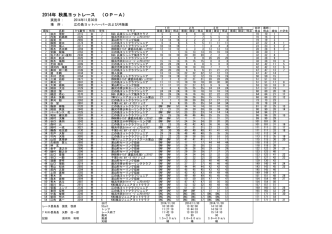 2014年 秋風ヨットレース (OP-A)