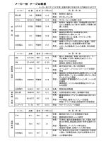 メーカー別 テープ比較表