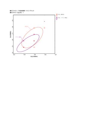 0.3 0.4 0.5 0.6 0.7 生化学試料2 総ビリルビン