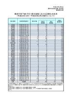 豚流行性下痢(PED)発生道県における沈静化の状況